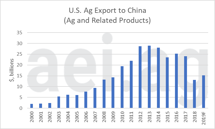 trade and the farm economy. 2020. ag trends. ag economic insights