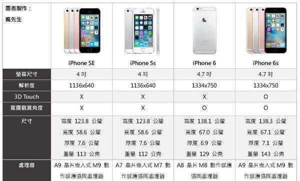 最高 Iphone 6s Se 比較 - じゃごやめ