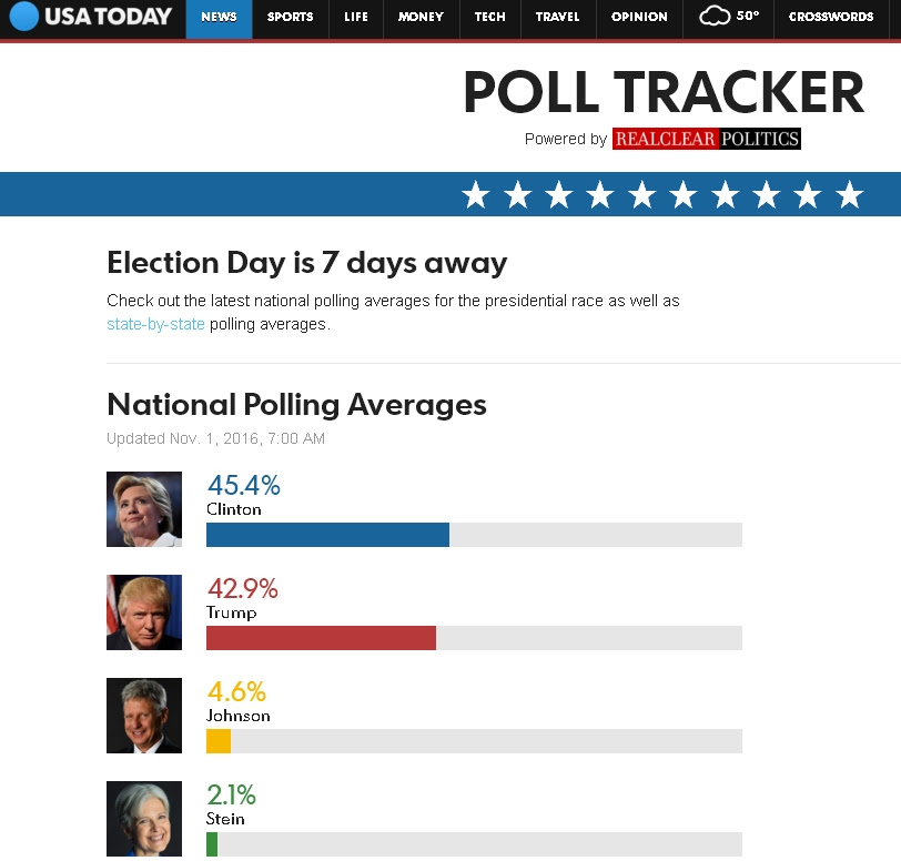 USA TODAY poll tracker 1η Νοεμβρίου 2016