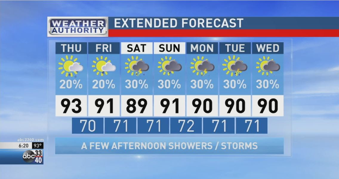ABC 33/40 The Weather Authority | No Widespread Rain Here Anytime ...