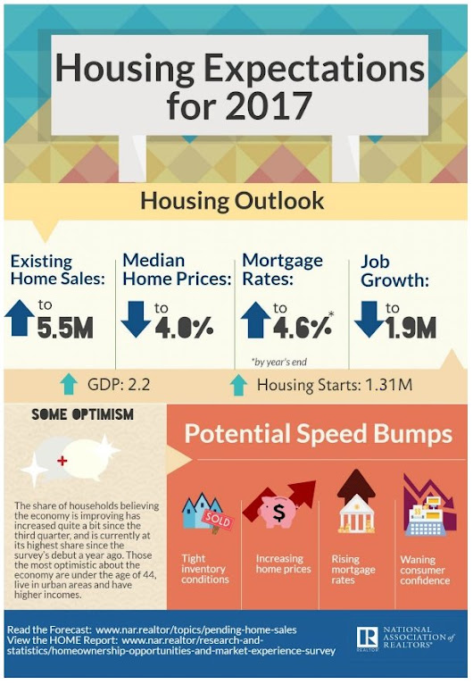 "NAR Research on Twitter: ""What can expect in 2017 for the housing market and the economy? """