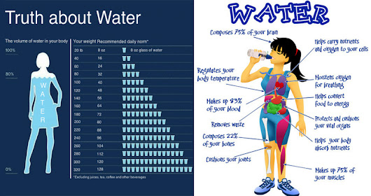 Did You Know, How Much Water You Should Drink According To Your Weight? - Gymbuddynow