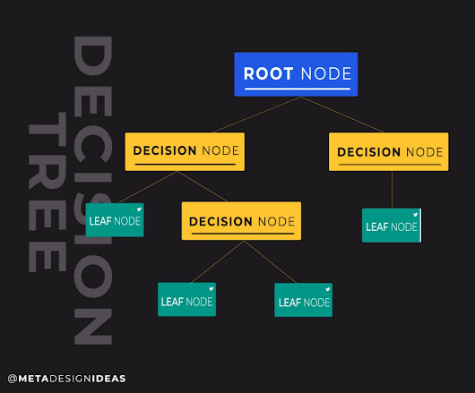Decision Tree = A Light Intro to Theory + Math + Code