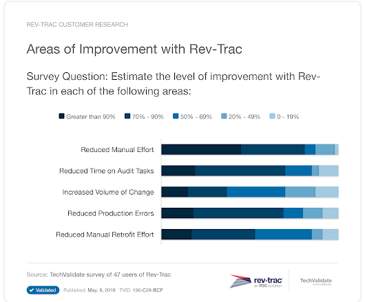 Areas of Improvement with Rev-Trac