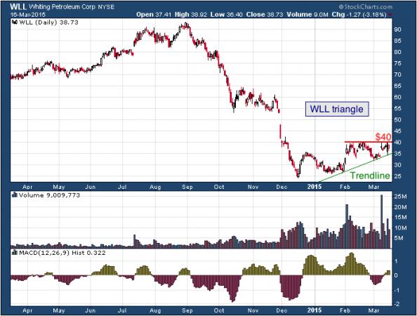 1-year chart of Whiting (NYSE: WLL)