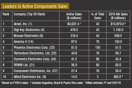 Top 50 Distributors: Market Leaders