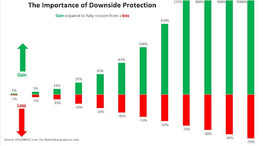 The Importance of Downside Protection - Out of WACC