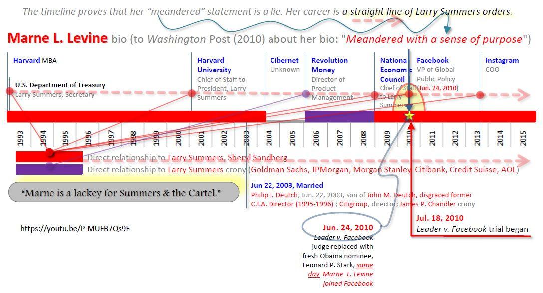 "Marne L. (a.k.a. ""Marnie"" Levine (Deutch) employment timeline"