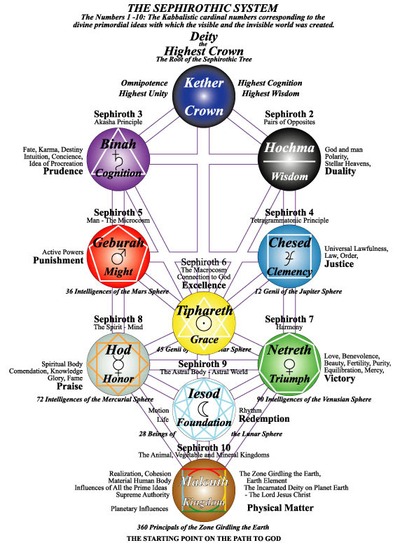 Kabbalah Zodiac Calculator Kabbalistic numerology (kabbala or cabala) is a free luck calculator that gives an in depth reading of the numerical impression for your health, nature and finances. kabbalah zodiac calculator