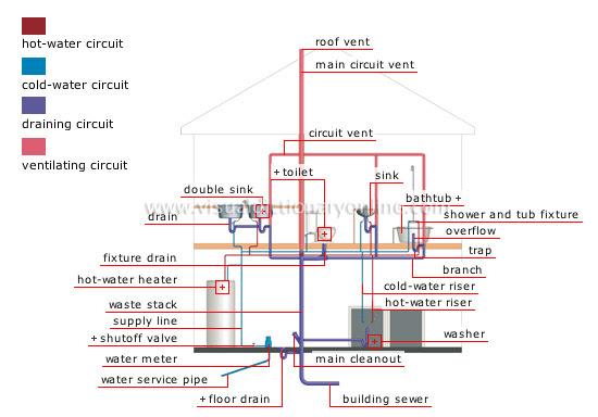 HOUSE :: PLUMBING :: PLUMBING SYSTEM image - Visual ...