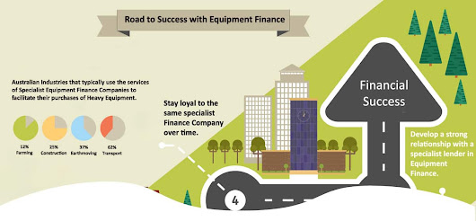 Road to Success With Equipment Finance [Infographic] - Heavy Vehicle Finance Australia
