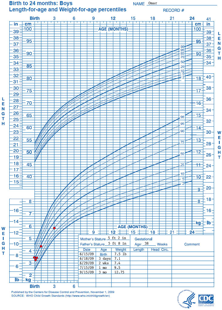 21 Lovely Bmi Percentile Chart