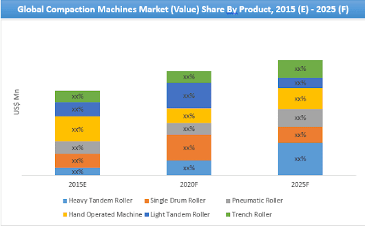 Compaction Machines Market - Global Industry Analysis, Size and Forecast, 2015 - 2025