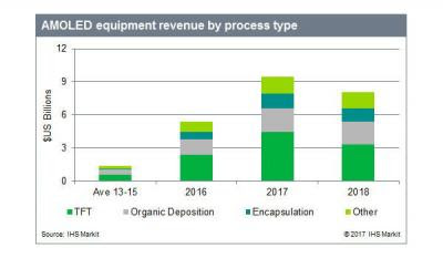 IHS sees the OLED production equipment market reaching $9.5 billion in 2017 | OLED-Info