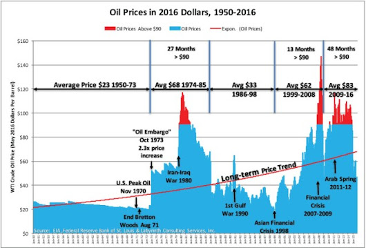 Art Berman: Oil Prices Lower Forever? Hard Times In A Failing Global Economy