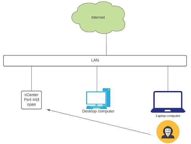 vCenter Security Bug Workaround with vCenter Firewall Configuration