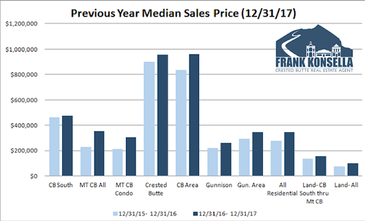 December 2017 Crested Butte Market Report - Crested Butte Real Estate Agent