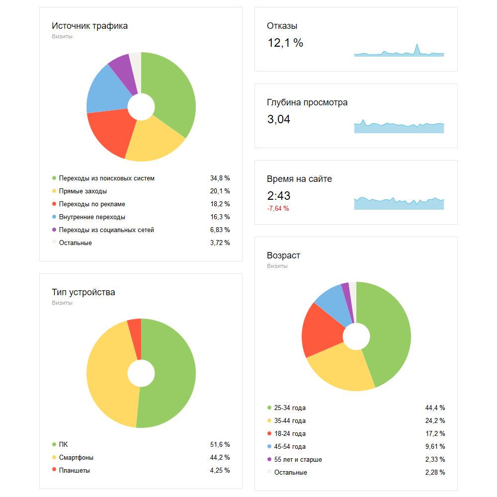 Продвижение сайта в системах поисковых