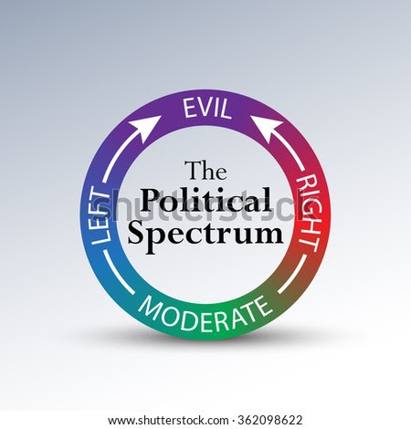 "A Humorous Diagram Depicting Political Leanings Of Conservative And Liberal Beginning With An Open-Minded Moderate View, And Coming Full Circle Toward The ""Evil"" Spectrum. Stock Photo 362098622 : Shutterstock"