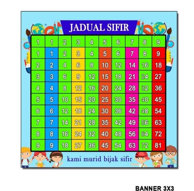 Jadual Sifir 1 Hingga 12 Kospiert