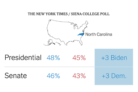 TREND ESSENCE:Biden and Cunningham Hold Slim Leads in North Carolina, Poll Finds
