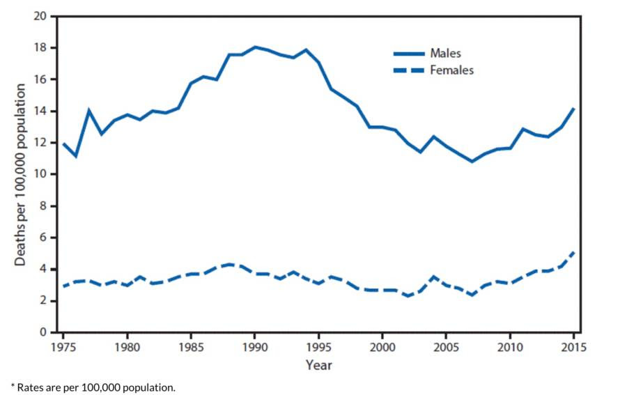 Suicides Among U.S. Teen Girls Hit Highest Rate Ever Recorded