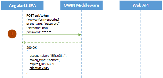 OWIN, OAuth - Bearer tokens: Authentication and Authorization for