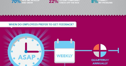 How do employees really feel about #Performance #Reviews? The bright future of crowdsourced feedback appraisals. [Infographic] via #TLNT | Pinterest | Bright F…