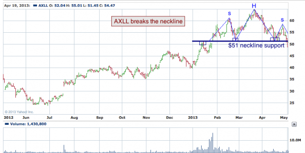 1-year chart of AXLL (Axiall Corporation)
