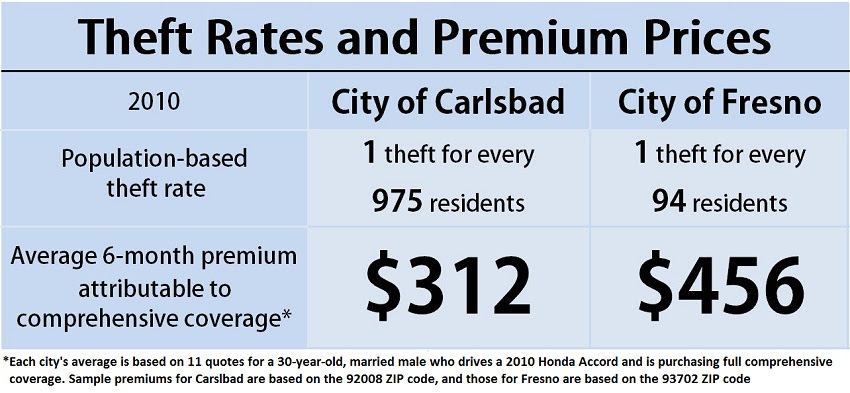 Website Quantifies Theft Rates' Effect on Car Insurance Prices - Auto Insurance News