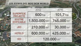 Les xifres del nou BCN World