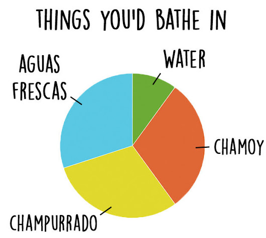 11 Charts You'll Only Understand If You Love Mexican Food