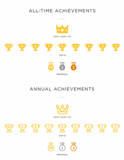 New Year, New Achievements  |   Strava