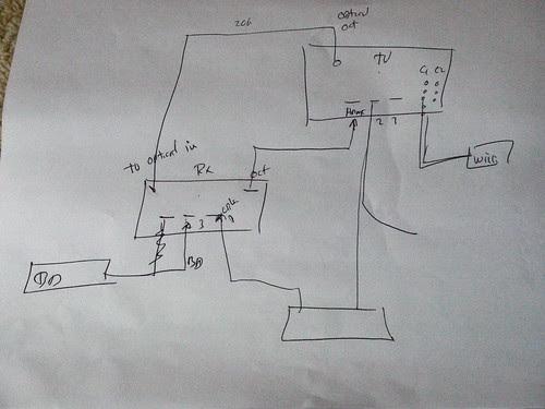 Living in HD Installation - Diagram