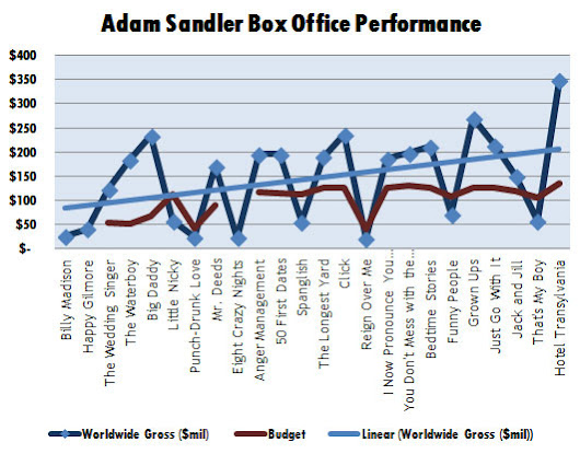 Adam Sandler Movies: A Box Office History» FilmJabber Movie Blog