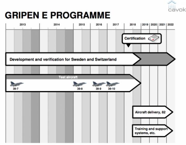 Desarrollo horario Gripen E.