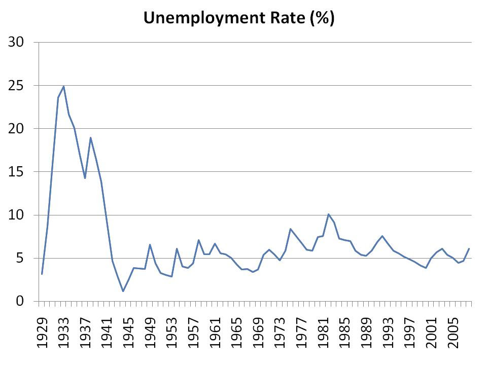 rothomas / Unemployment Rate-Then and Now