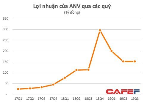 Nam Việt (ANV) tiếp tục lãi lớn trong quý 3 nhờ xuất khẩu - Ảnh 1.