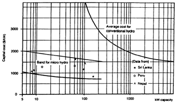 Panduan Sederhana Pembangunan Pembangkit Listrik Tenaga Mikro Hidro (PLTMH) ~ Donya Energy and Alternative