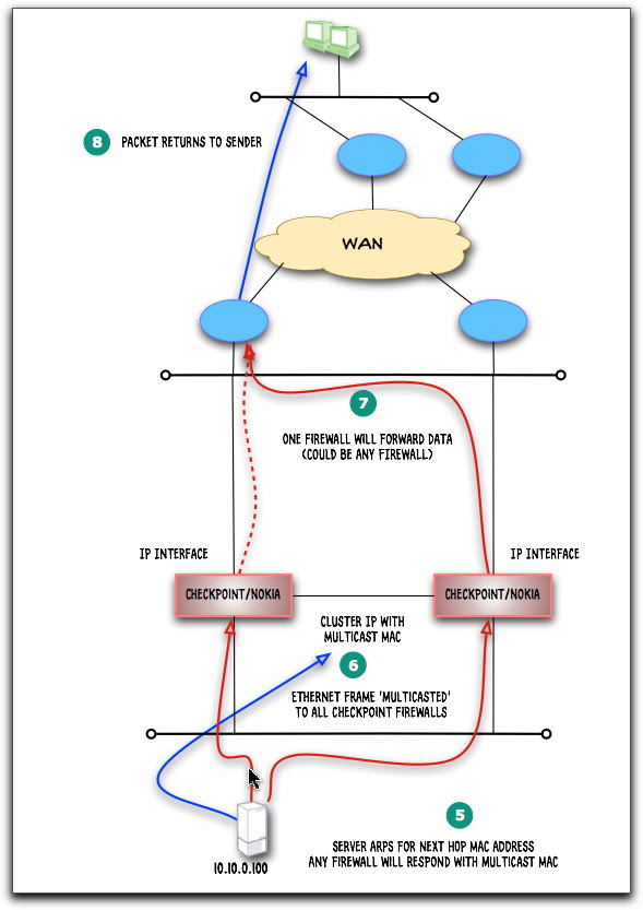 Checkpoint cluster 3