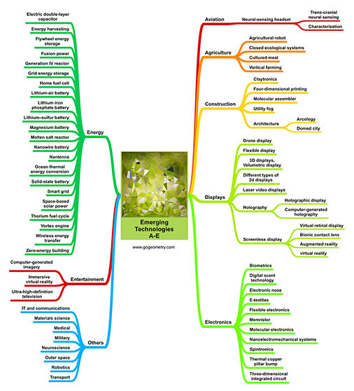 Emerging Technologies: Aviation, Agriculture, Construction, Electronics, Energy Mind Map