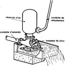 Ponchos Verdes: Las bombas de energía hidráulica (ariete