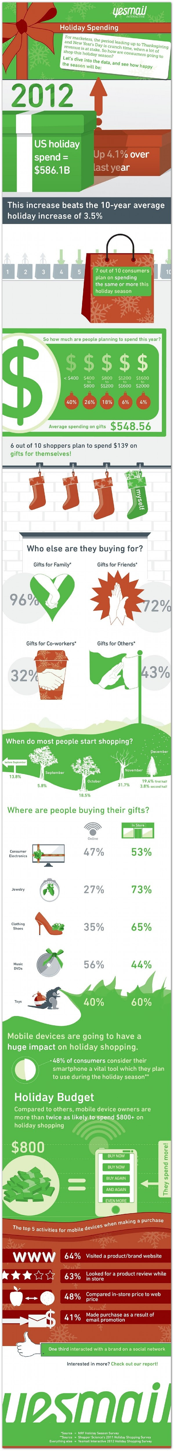 American shoppers will spend $