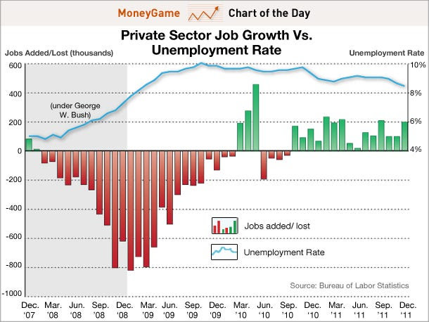 chart of the day, unemployment rate vs job growth, jan 6 2012