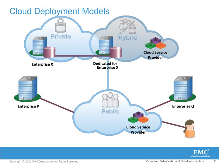 PPT - Cloud Computing: looking forward to cloudy days in ...