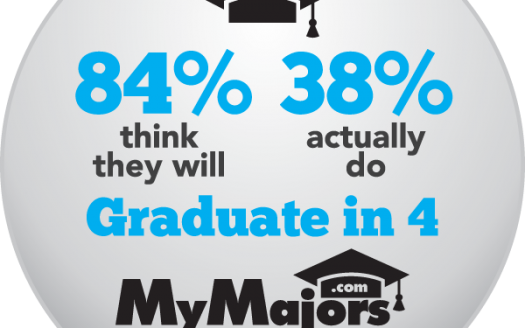 MyMajors Blog  –  7 Tips to Graduate from College in 4 Years