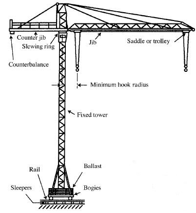 Cranes and Derricks in Construction - Health Safety ...