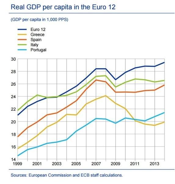 O Banco Central Europeu reconhece que o euro tem sido um fracasso