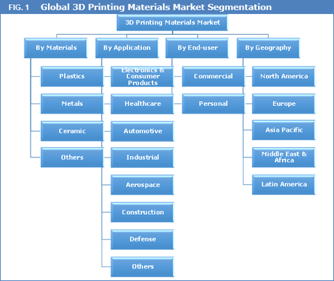 3D Printing Materials Market And Forecasts To 2022