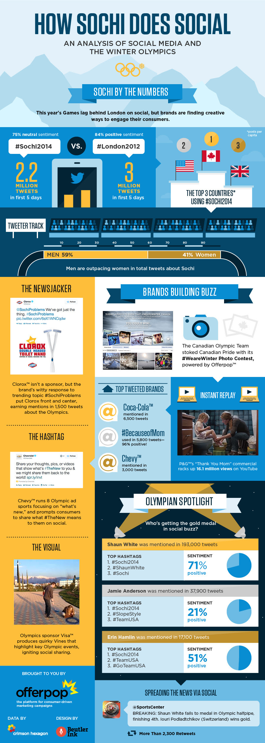 Sochi By the Numbers - An Analysis Of Social Media And The Winter Olympics - infographic